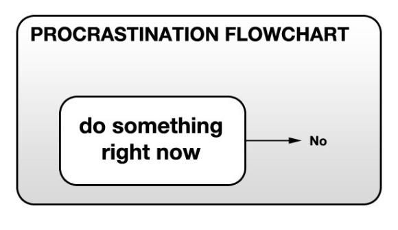 procrastination-flowchart-2