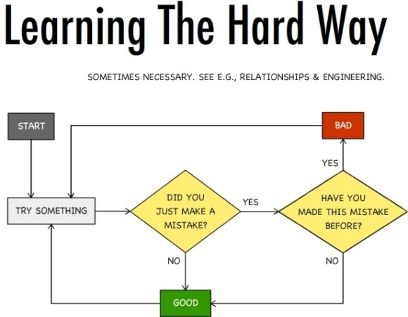 Learning the hard way flowchart